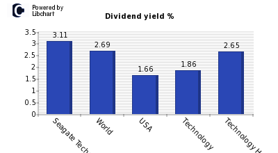 Dividend yield of Seagate Technology