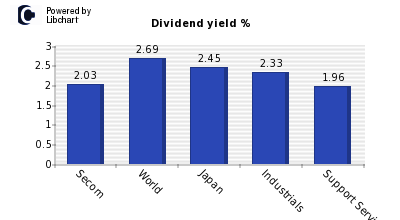 Dividend yield of Secom
