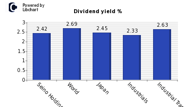Dividend yield of Seino Holdings