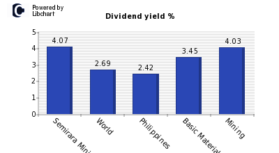 Dividend yield of Semirara Mining and