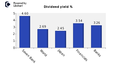 Dividend yield of Seven Bank