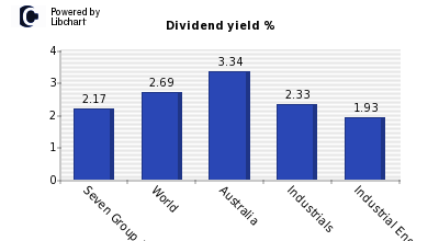 Dividend yield of Seven Group Holdings