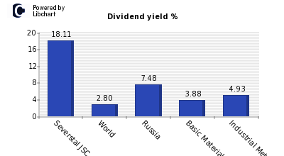 Dividend yield of Severstal JSC