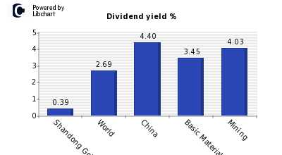 Dividend yield of Shandong Gold Mining