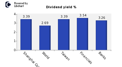 Dividend yield of Shanghai Commercial