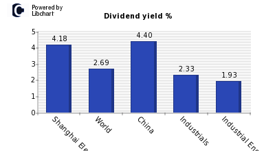 Dividend yield of Shanghai Electric Gr