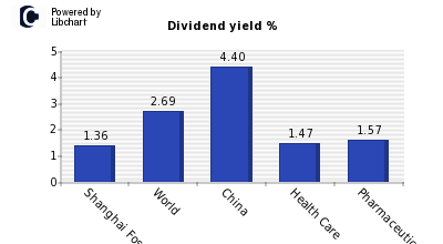 Dividend yield of Shanghai Fosun Pharm
