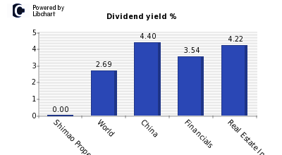 Dividend yield of Shimao Property Hold