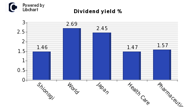Dividend yield of Shionogi