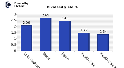Dividend yield of Ship Healthcare Hold