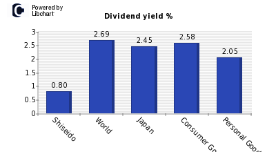 Dividend yield of Shiseido