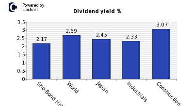 Dividend yield of Sho-Bond Holdings