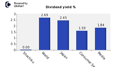 Dividend yield of Shochiku