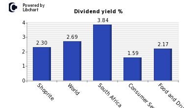 Dividend yield of Shoprite