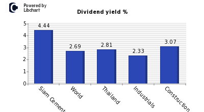 Dividend yield of Siam Cement