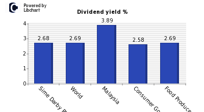 Dividend yield of Sime Darby Plantation