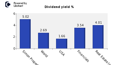 Dividend yield of Simon Property Group
