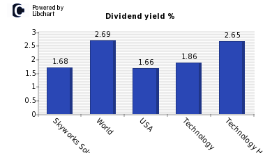 Dividend yield of Skyworks Solutions I