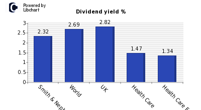 Dividend yield of Smith & Nephew