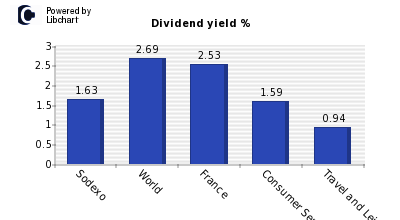Dividend yield of Sodexo
