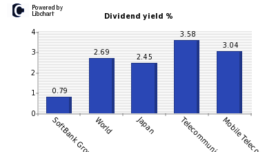 Dividend yield of SoftBank Group