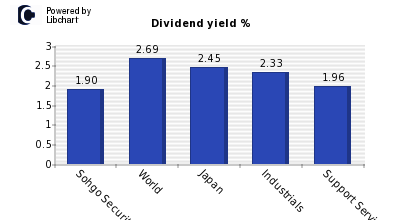 Dividend yield of Sohgo Security Servi