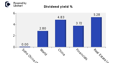 Dividend yield of Soho China (P Chip)