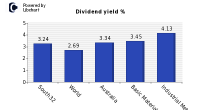 Dividend yield of South32