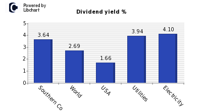 Dividend yield of Southern Co