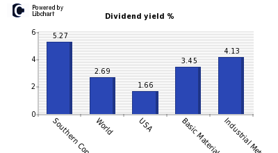 Dividend yield of Southern Copper Corp