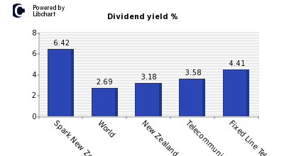 Dividend yield of Spark New Zealand