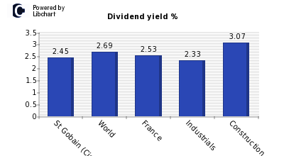 Dividend yield of St Gobain (Cie De)