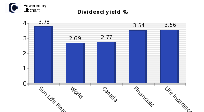 Dividend yield of Sun Life Financial