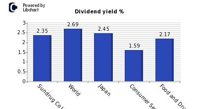 Dividend yield of Sundrug Co Ltd