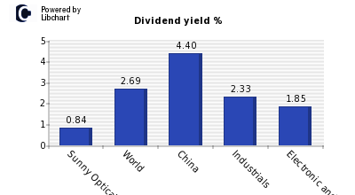 Dividend yield of Sunny Optical Techno