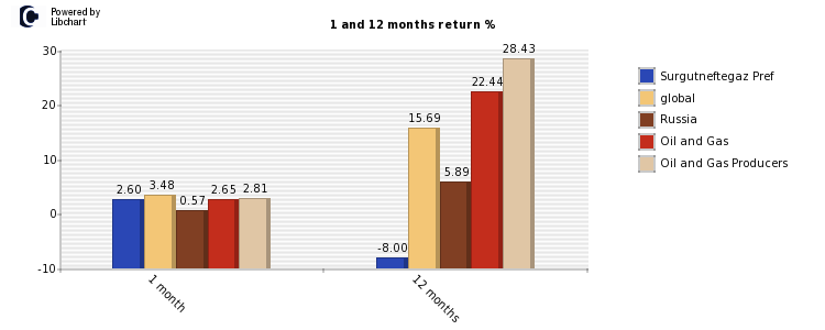 Surgutneftegaz Pref stock and market return