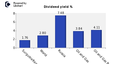 Dividend yield of Surgutneftegaz