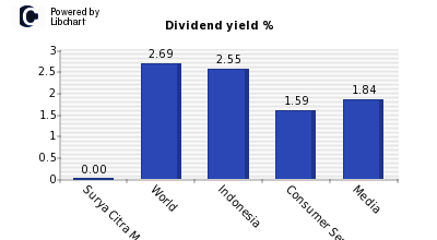 Dividend yield of Surya Citra Media