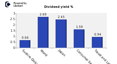 Dividend yield of Sushiro Global Holdi