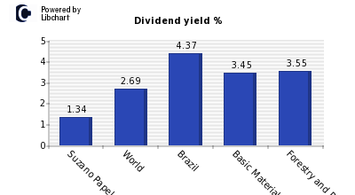 Dividend yield of Suzano Papel e Celul