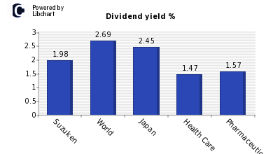 Dividend yield of Suzuken