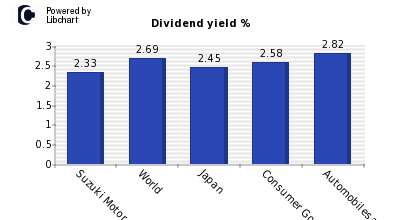 Dividend yield of Suzuki Motor