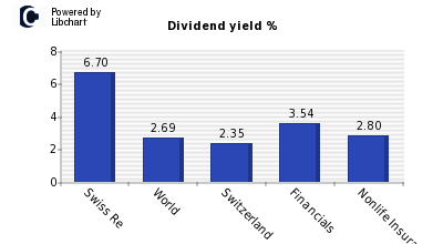 Dividend yield of Swiss Re