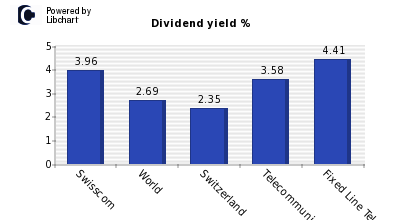 Dividend yield of Swisscom