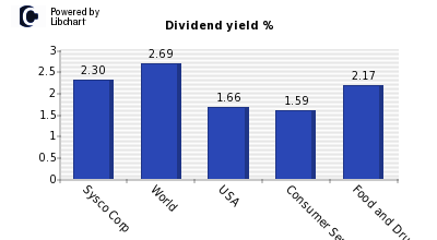 Dividend yield of Sysco Corp