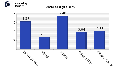 Dividend yield of TATNEFT PFD