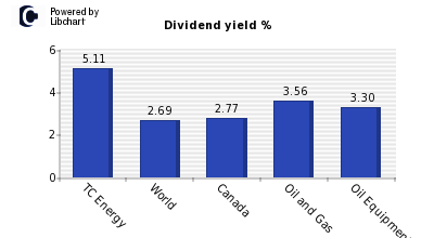 Dividend yield of TC Energy