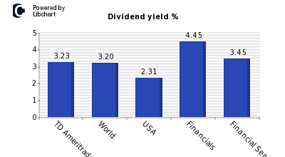 Dividend yield of TD Ameritrade Holdin