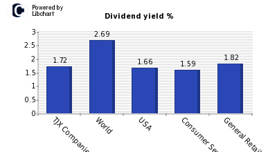Dividend yield of TJX Companies