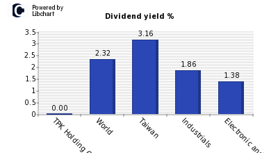 Dividend yield of TPK Holding Co Ltd